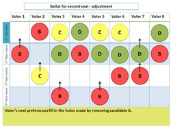 a graphic representing the OTW IRV process as colored tiles in a grid